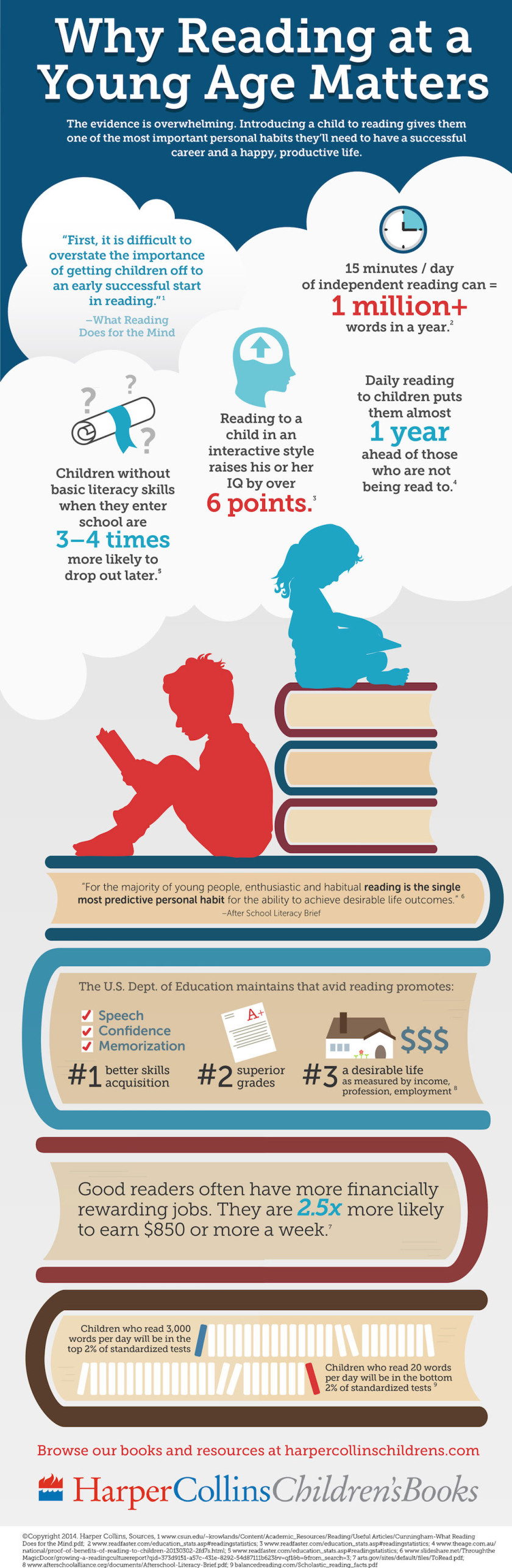 Why-Reading-at-a-young-age-matters-infographic-840x2572